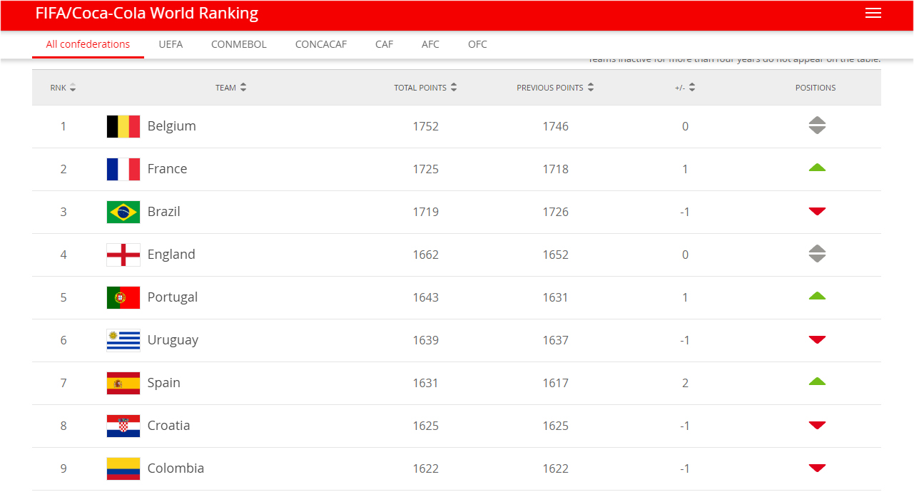 FIFA Ranking September FIFA Rankings Of September Belgium Stay No 1 France 2nd Germany Drop To 16th